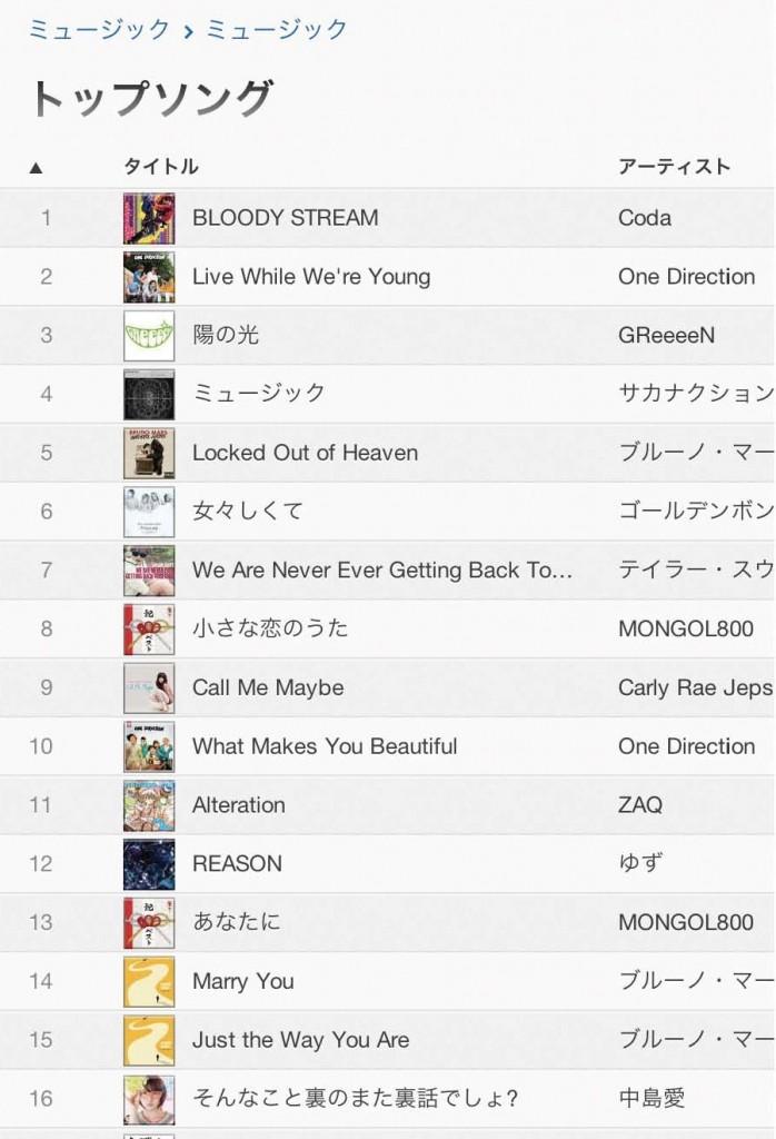 iTunes_ranking_201301261